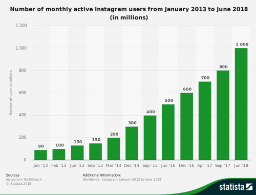 statistic_number-of-monthly-active-instagram-users-2013-2018 copy